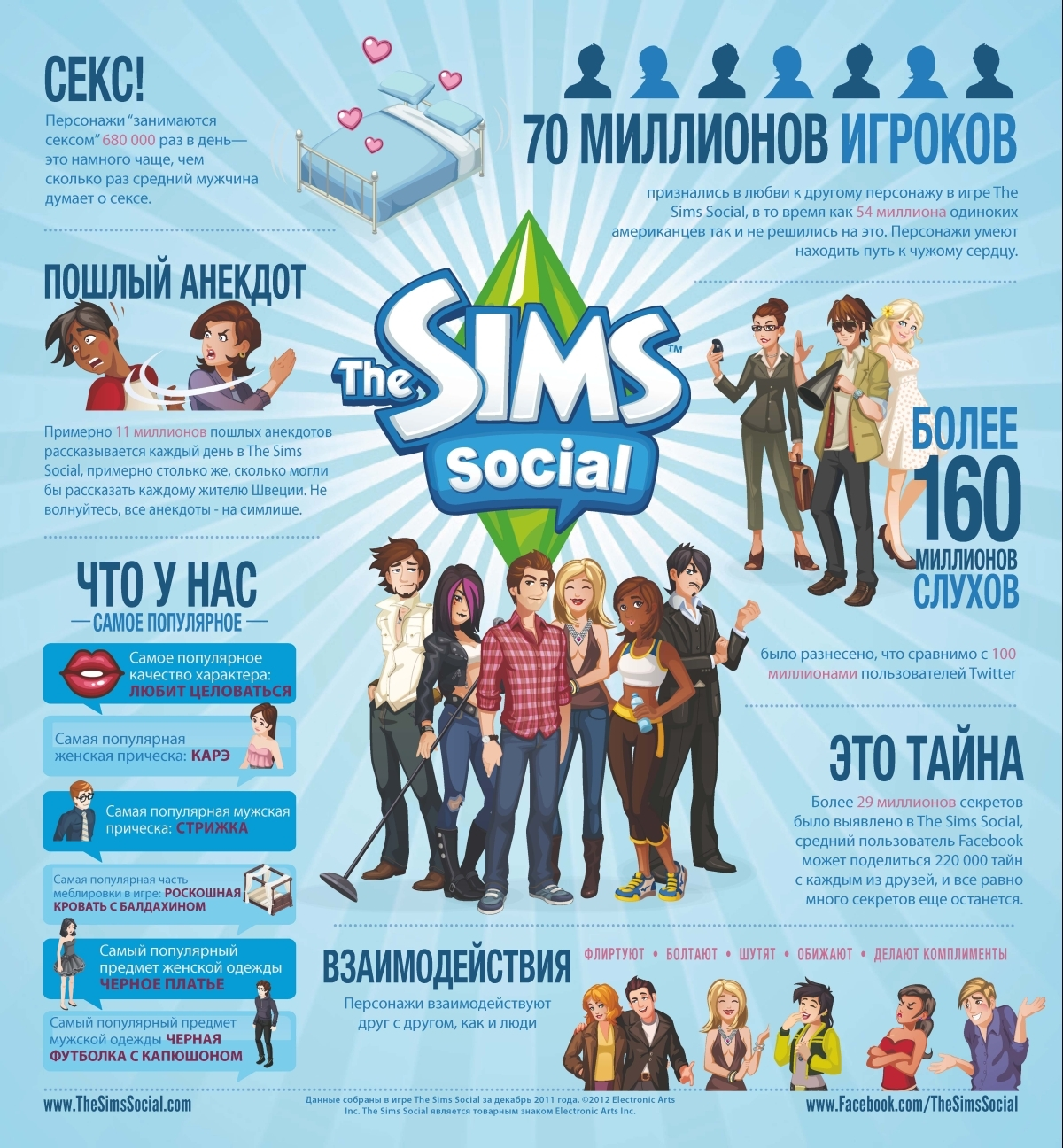 Sims have sex 680,000 times a day in The Sims Social.